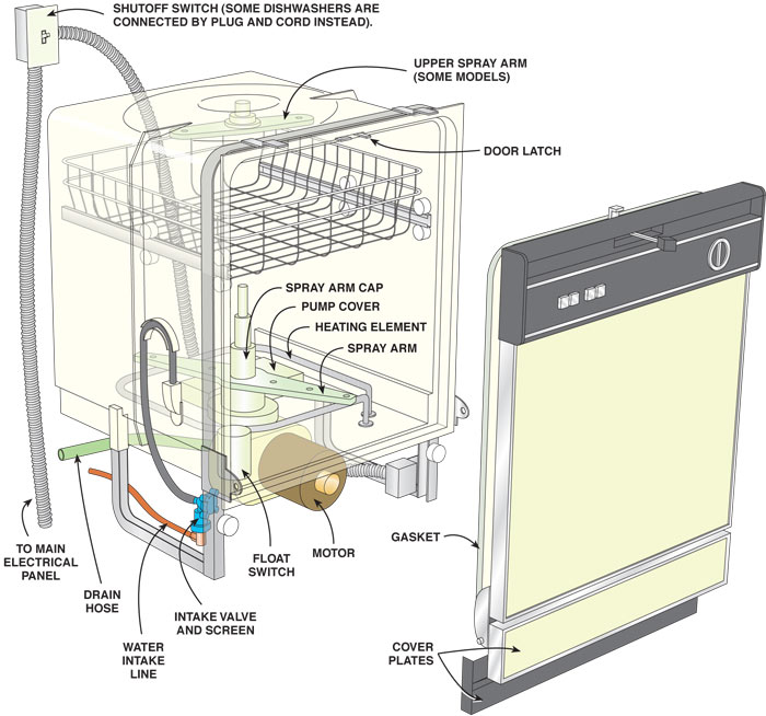 Wiring Diagram For A Kenmore Elite Dryer moreover Kenmore Dishwasher Filter Location furthermore Whirlpool Dryer likewise Appliances Brands We Repair also Watch. on kenmore dishwasher troubleshooting